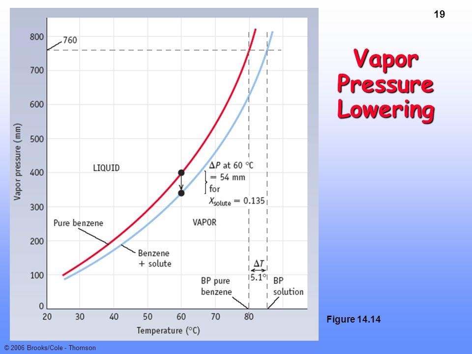 19 © 2006 Brooks/Cole - Thomson Vapor Pressure Lowering Figure 14.14