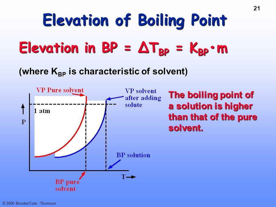 21 © 2006 Brooks/Cole - Thomson Elevation of Boiling Point Elevation in BP = ∆T BP = K BP m (where K BP is characteristic of solvent) The boiling poin