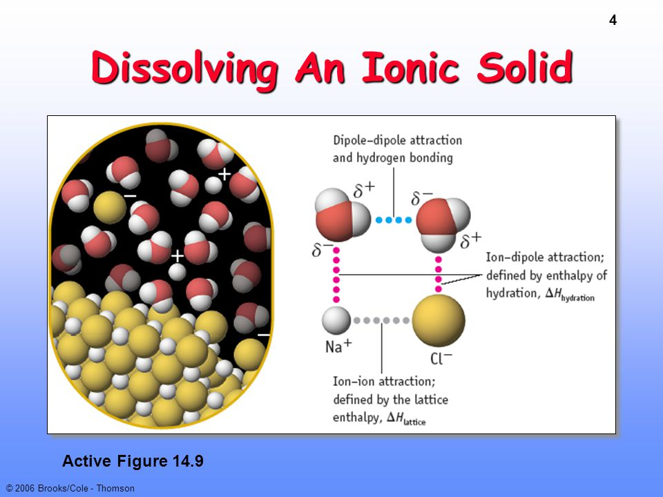 4 © 2006 Brooks/Cole - Thomson Dissolving An Ionic Solid Active Figure 14.9