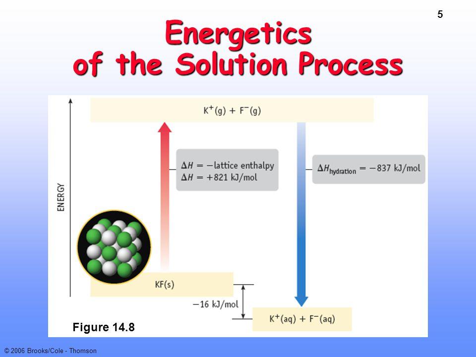 5 © 2006 Brooks/Cole - Thomson Energetics of the Solution Process Figure 14.8