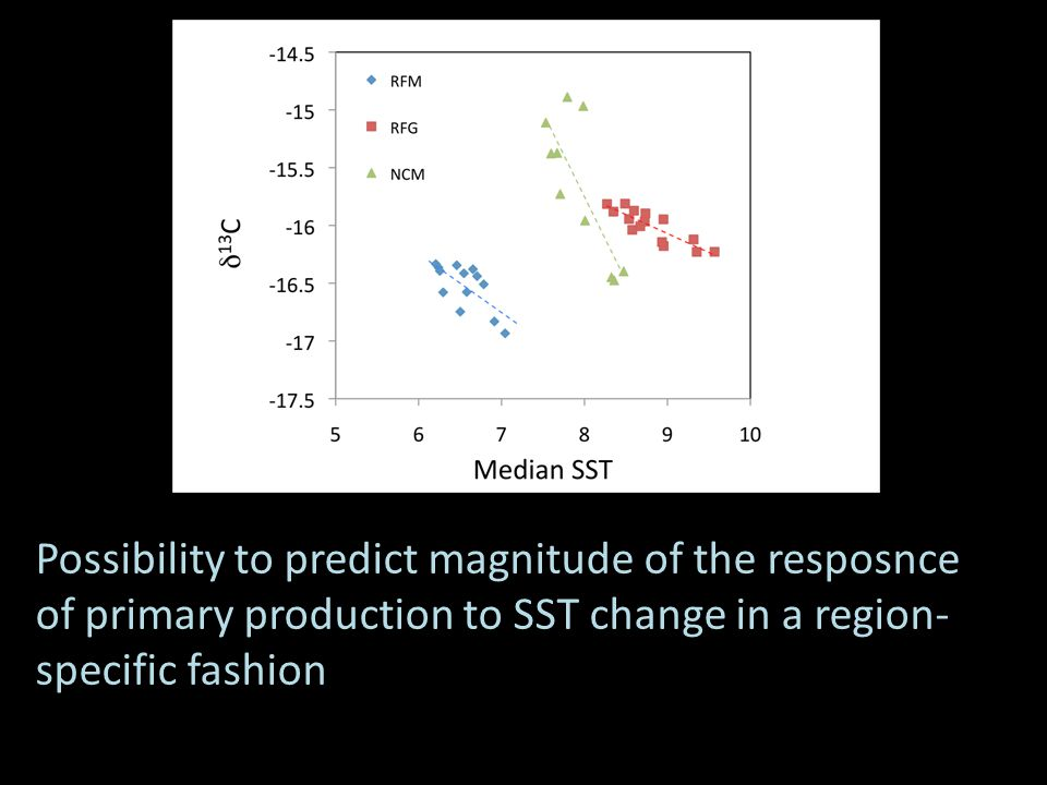 Possibility to predict magnitude of the resposnce of primary production to SST change in a region- specific fashion