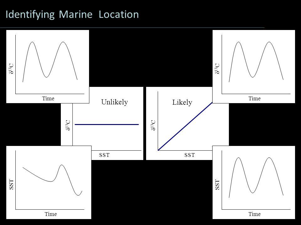 SST  13 C SST  13 C Identifying Marine Location Time  13 C Time SST Time SST Time  13 C Unlikely Likely