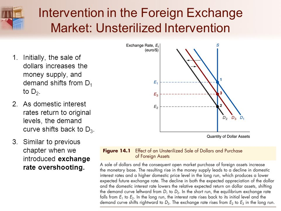 Intervention in the Foreign Exchange Market: Unsterilized Intervention 1.Initially, the sale of dollars increases the money supply, and demand shifts from D 1 to D 2.