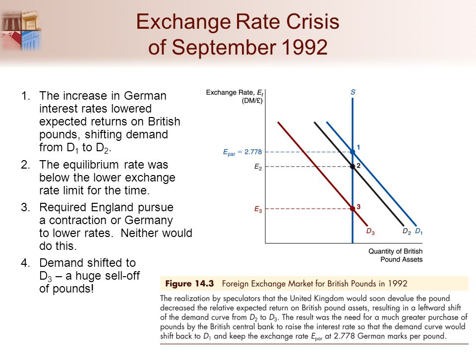 Exchange Rate Crisis of September 1992 1.The increase in German interest rates lowered expected returns on British pounds, shifting demand from D 1 to D 2.