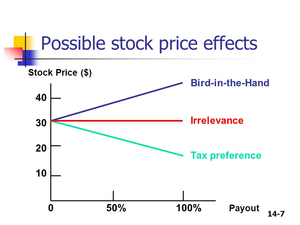14-8 Possible cost of equity effects Tax preference Irrelevance Bird-in-the-Hand 30 25 20 15 10 5 0 50% 100% Payout Cost of Equity (%)
