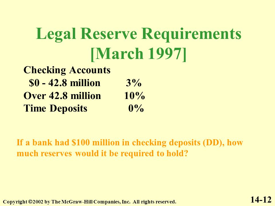 Legal Reserve Requirements [March 1997] Checking Accounts $0 - 42.8 million 3% Over 42.8 million 10% Time Deposits 0% 14-12 If a bank had $100 million in checking deposits (DD), how much reserves would it be required to hold.