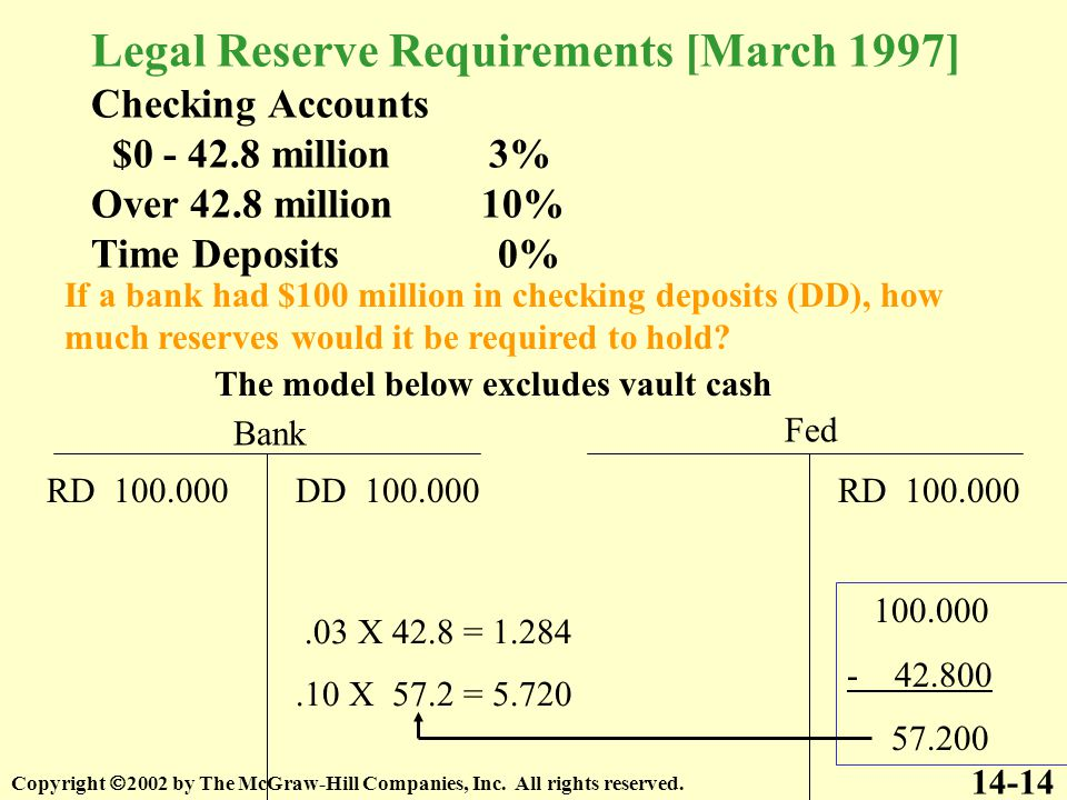 Legal Reserve Requirements [March 1997] Checking Accounts $0 - 42.8 million 3% Over 42.8 million 10% Time Deposits 0% 14-14 If a bank had $100 million in checking deposits (DD), how much reserves would it be required to hold.