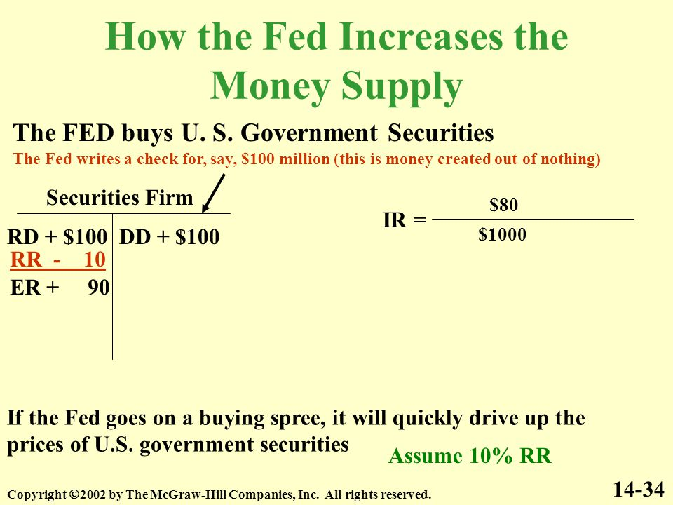 How the Fed Increases the Money Supply 14-34 The FED buys U.