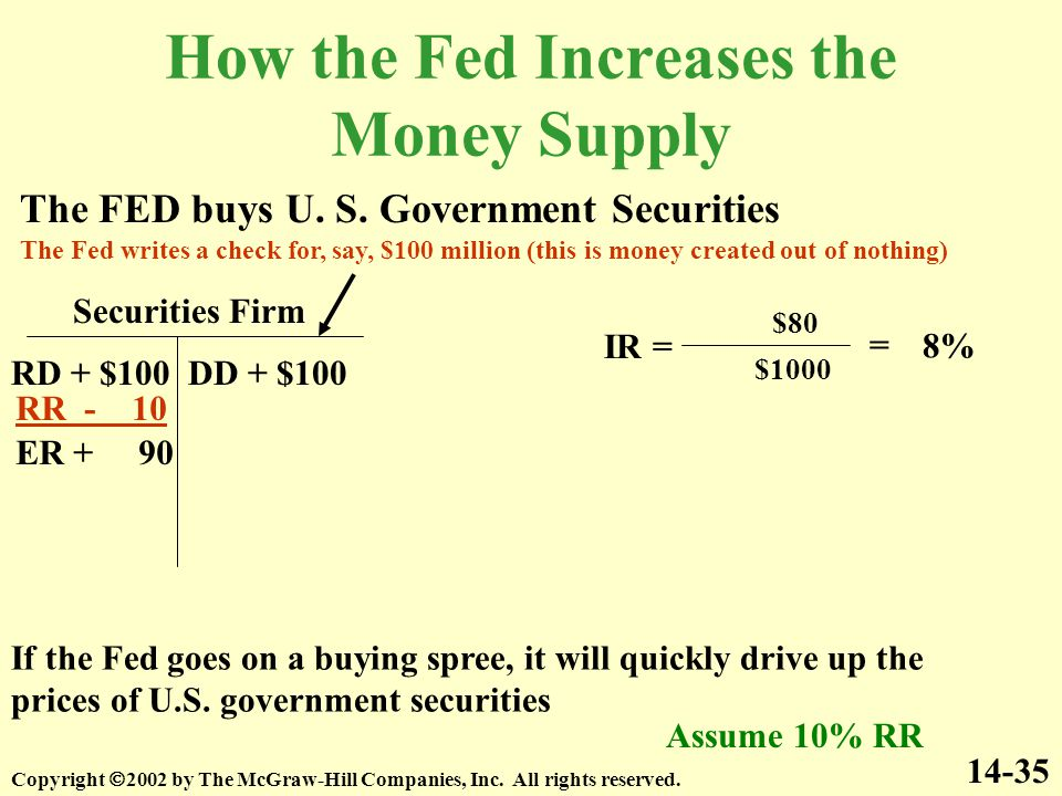 How the Fed Increases the Money Supply 14-35 The FED buys U.