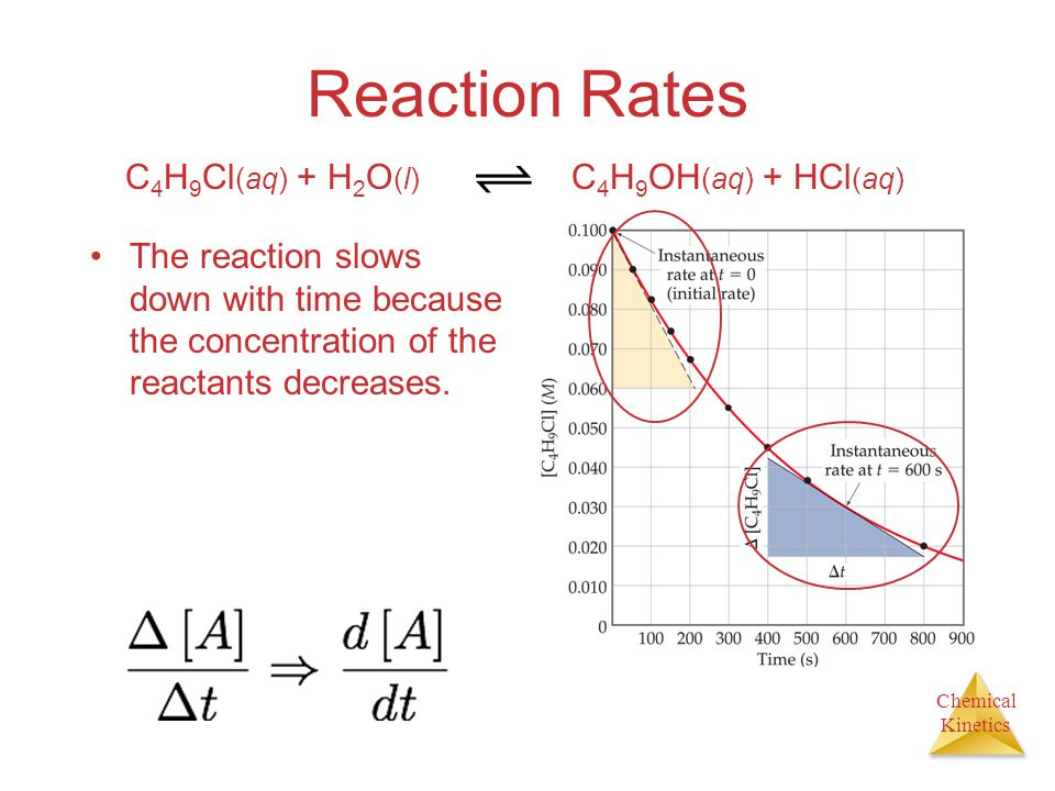 Chemical Kinetics Reaction Rates The reaction slows down with time because the concentration of the reactants decreases.
