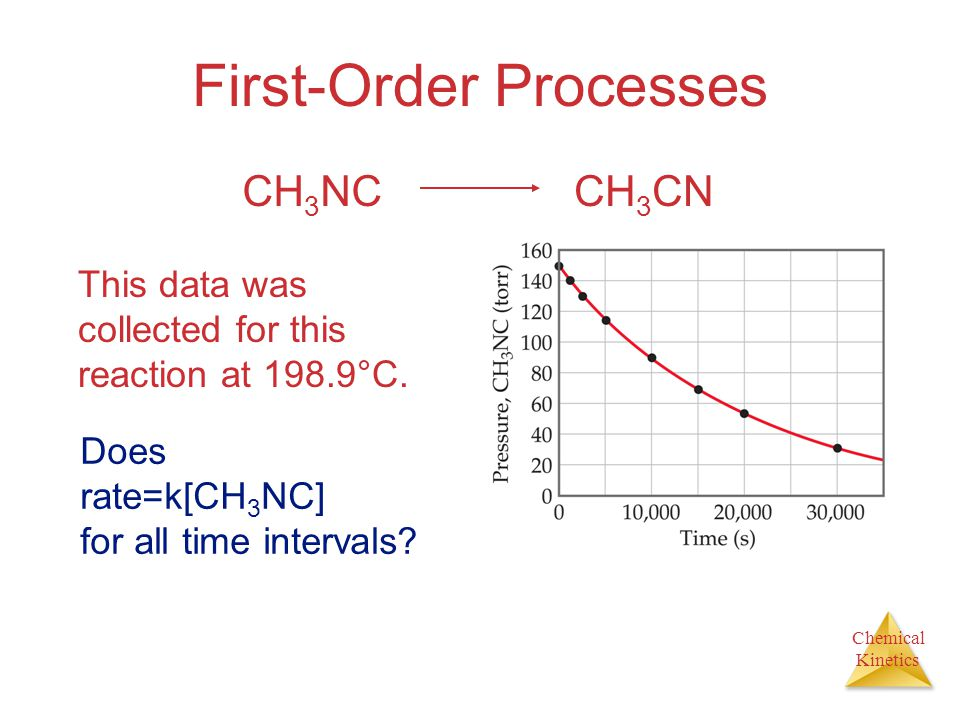 Chemical Kinetics First-Order Processes This data was collected for this reaction at 198.9°C.