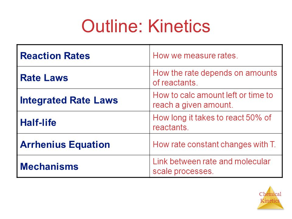 Chemical Kinetics Outline: Kinetics Reaction Rates How we measure rates. Rate Laws How the rate depends on amounts of reactants. Integrated Rate Laws