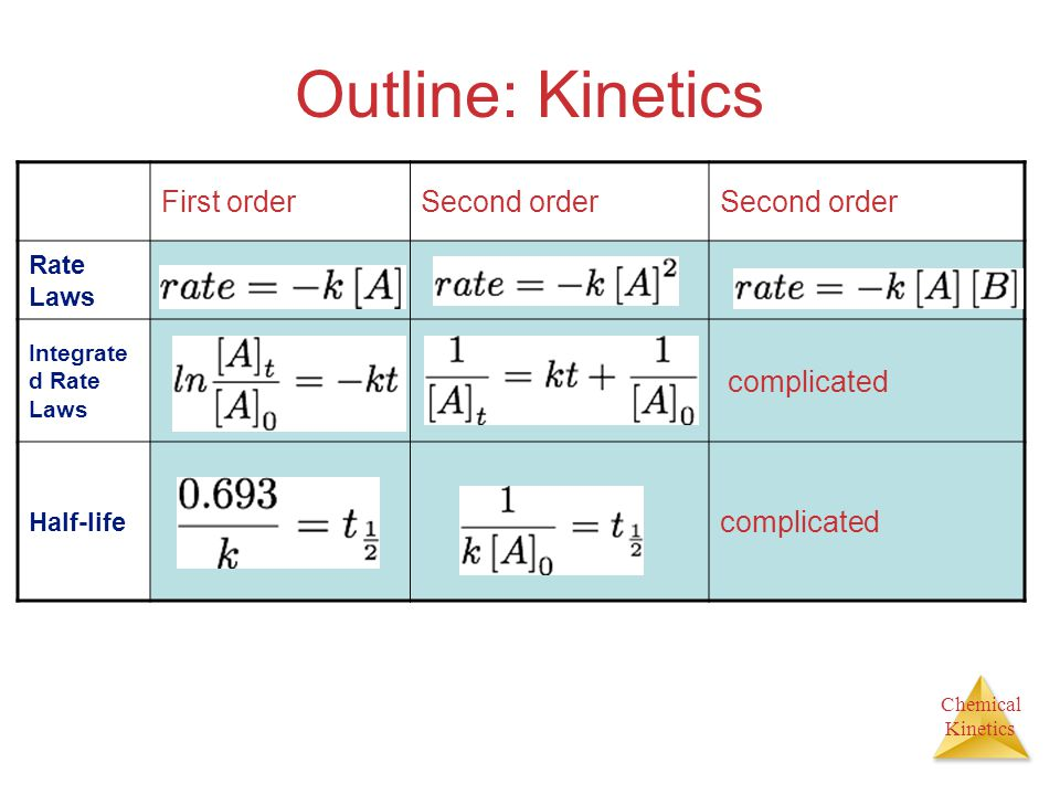 Chemical Kinetics Outline: Kinetics First orderSecond order Rate Laws Integrate d Rate Laws complicated Half-life complicated