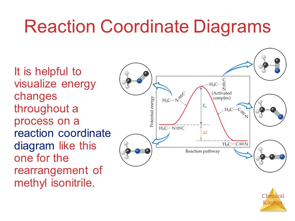 Chemical Kinetics Reaction Coordinate Diagrams It is helpful to visualize energy changes throughout a process on a reaction coordinate diagram like th