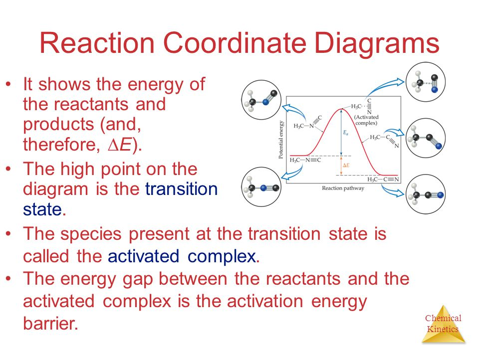 Chemical Kinetics Reaction Coordinate Diagrams It shows the energy of the reactants and products (and, therefore,  E).