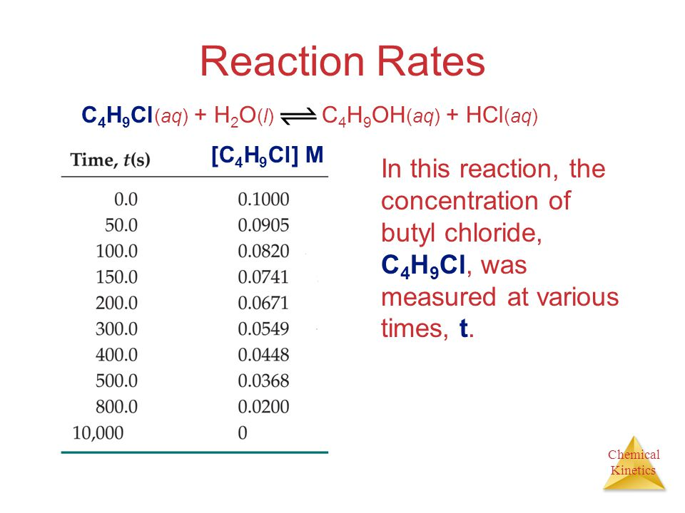 Chemical Kinetics Reaction Rates In this reaction, the concentration of butyl chloride, C 4 H 9 Cl, was measured at various times, t.