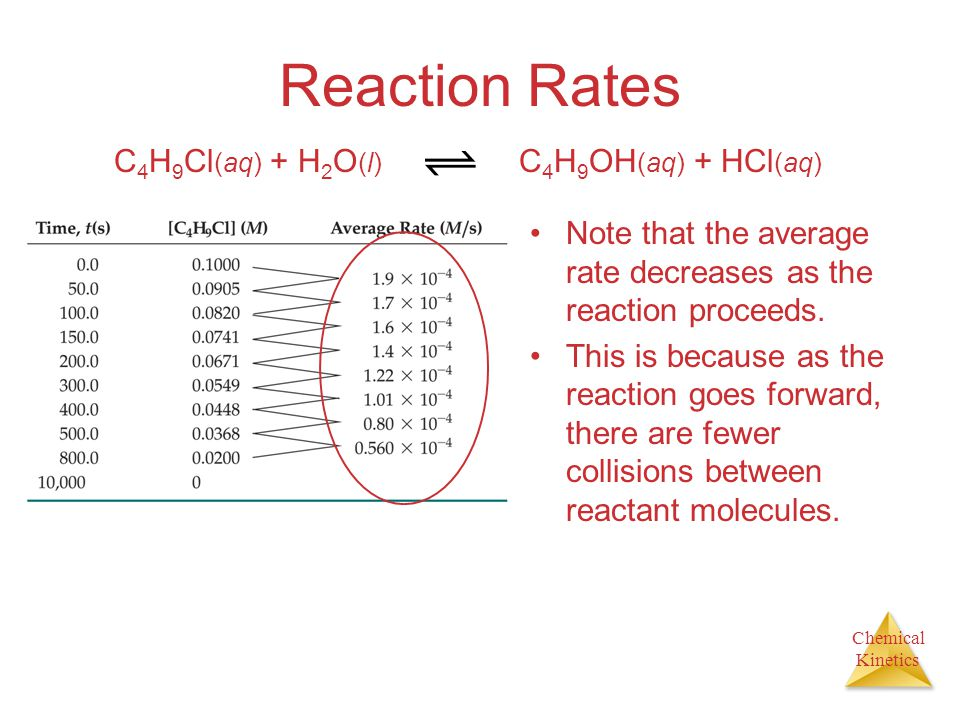 Chemical Kinetics Reaction Rates Note that the average rate decreases as the reaction proceeds. This is because as the reaction goes forward, there ar