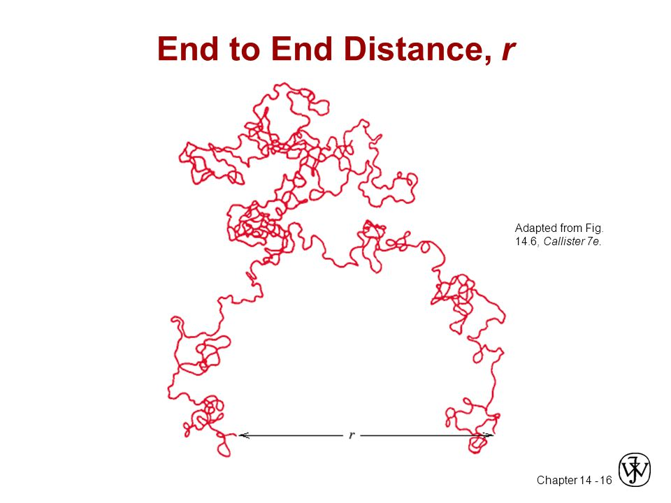 Chapter 14 - 16 End to End Distance, r Adapted from Fig. 14.6, Callister 7e.