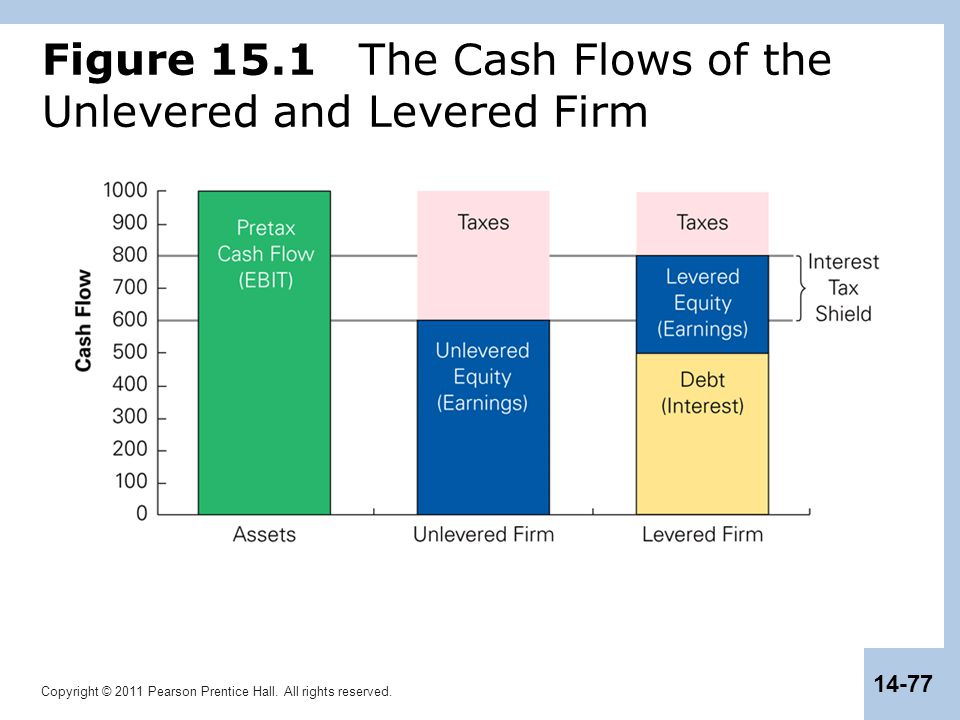 Copyright © 2011 Pearson Prentice Hall. All rights reserved. 14-77 Figure 15.1 The Cash Flows of the Unlevered and Levered Firm