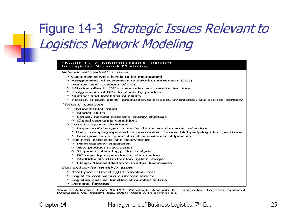 Chapter 14Management of Business Logistics, 7 th Ed.25 Figure 14-3 Strategic Issues Relevant to Logistics Network Modeling