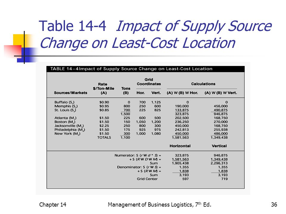 Chapter 14Management of Business Logistics, 7 th Ed.36 Table 14-4 Impact of Supply Source Change on Least-Cost Location