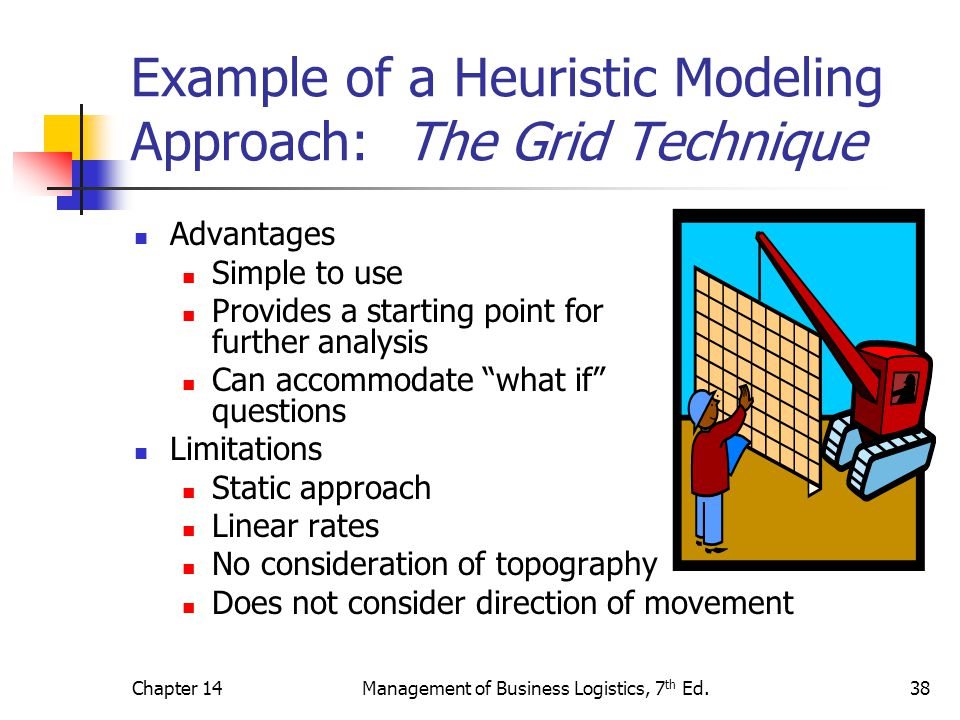 Chapter 14Management of Business Logistics, 7 th Ed.38 Example of a Heuristic Modeling Approach: The Grid Technique Advantages Simple to use Provides