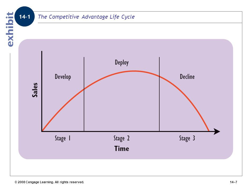 © 2008 Cengage Learning. All rights reserved.14–7 The Competitive Advantage Life Cycle 14-1