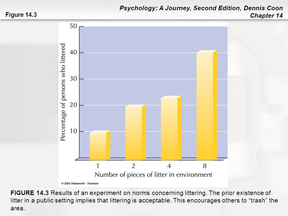 Psychology: A Journey, Second Edition, Dennis Coon Chapter 14 Figure 14.3 FIGURE 14.3 Results of an experiment on norms concerning littering. The prio