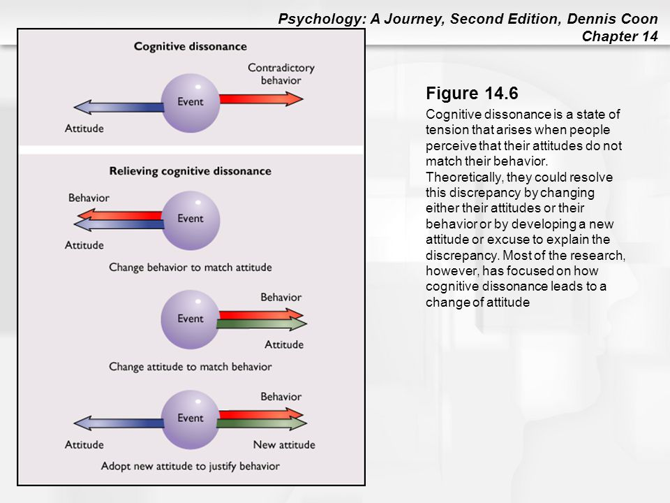 Psychology: A Journey, Second Edition, Dennis Coon Chapter 14 Figure 14.6 Cognitive dissonance is a state of tension that arises when people perceive