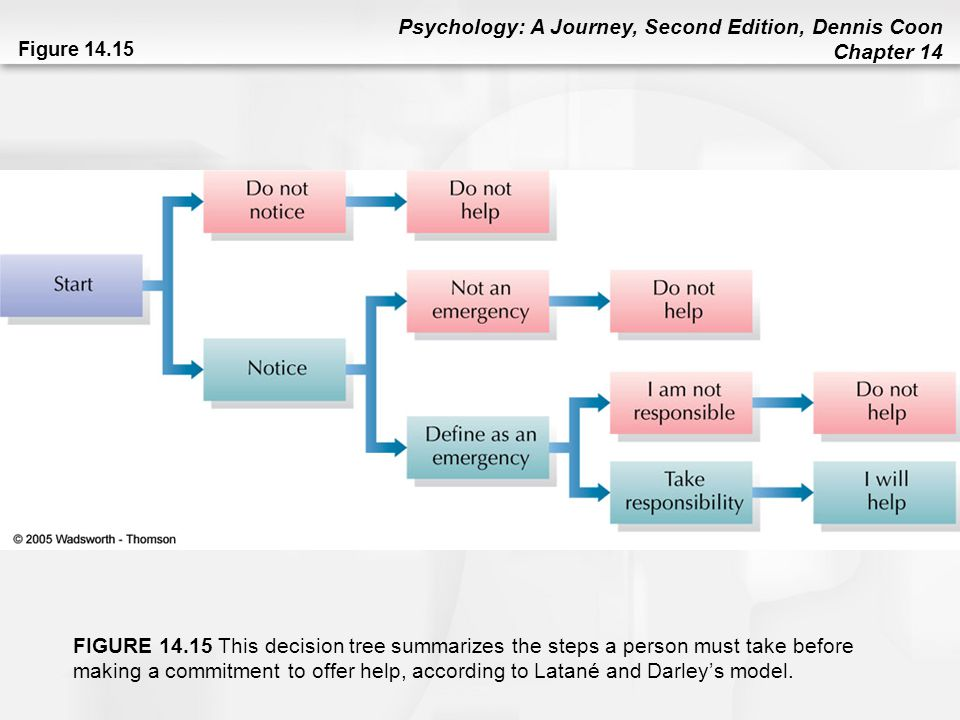 Psychology: A Journey, Second Edition, Dennis Coon Chapter 14 Figure 14.15 FIGURE 14.15 This decision tree summarizes the steps a person must take bef