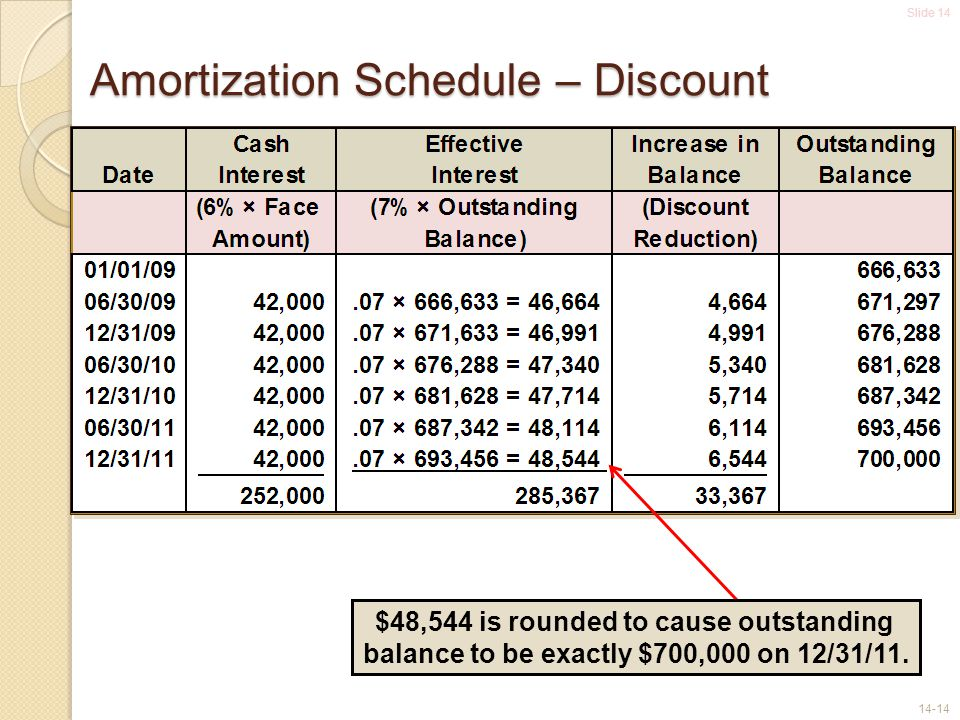 Slide 14 14-14 Amortization Schedule – Discount $48,544 is rounded to cause outstanding balance to be exactly $700,000 on 12/31/11.