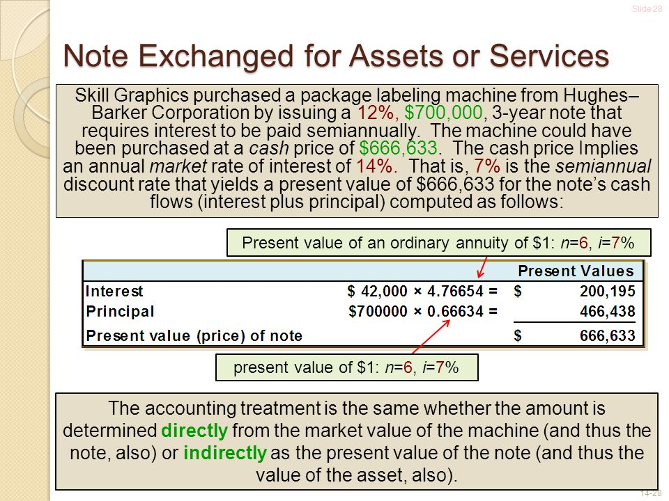 Slide 28 14-28 Note Exchanged for Assets or Services present value of $1: n=6, i=7% Present value of an ordinary annuity of $1: n=6, i=7% Skill Graphi