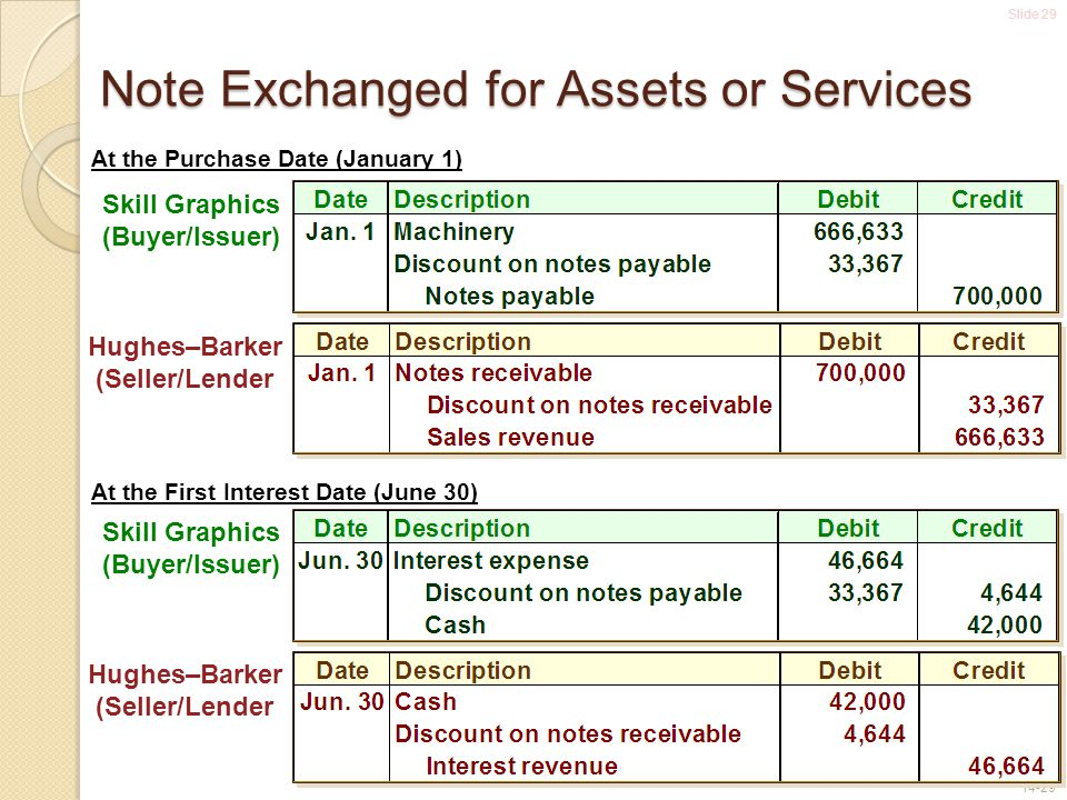 Slide 29 14-29 Note Exchanged for Assets or Services At the Purchase Date (January 1) Skill Graphics (Buyer/Issuer) Hughes–Barker (Seller/Lender At th