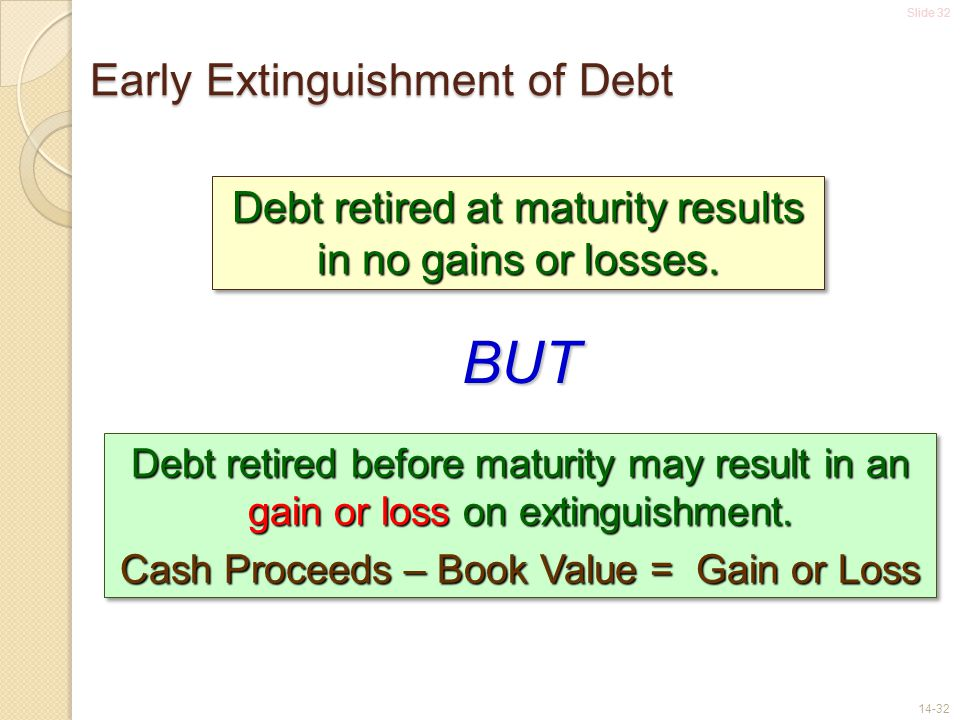 Slide 32 14-32 Early Extinguishment of Debt Debt retired at maturity results in no gains or losses. Debt retired before maturity may result in an gain