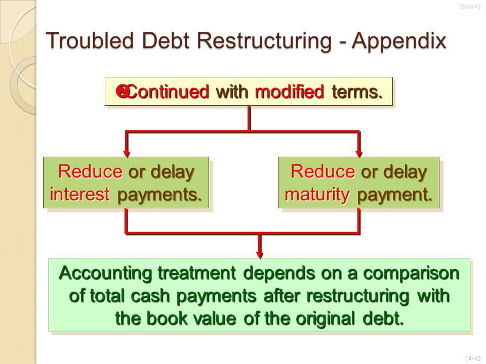 Slide 42 14-42 Troubled Debt Restructuring - Appendix  Continued with modified terms. Reduce or delay interest payments. Reduce or delay maturity pay