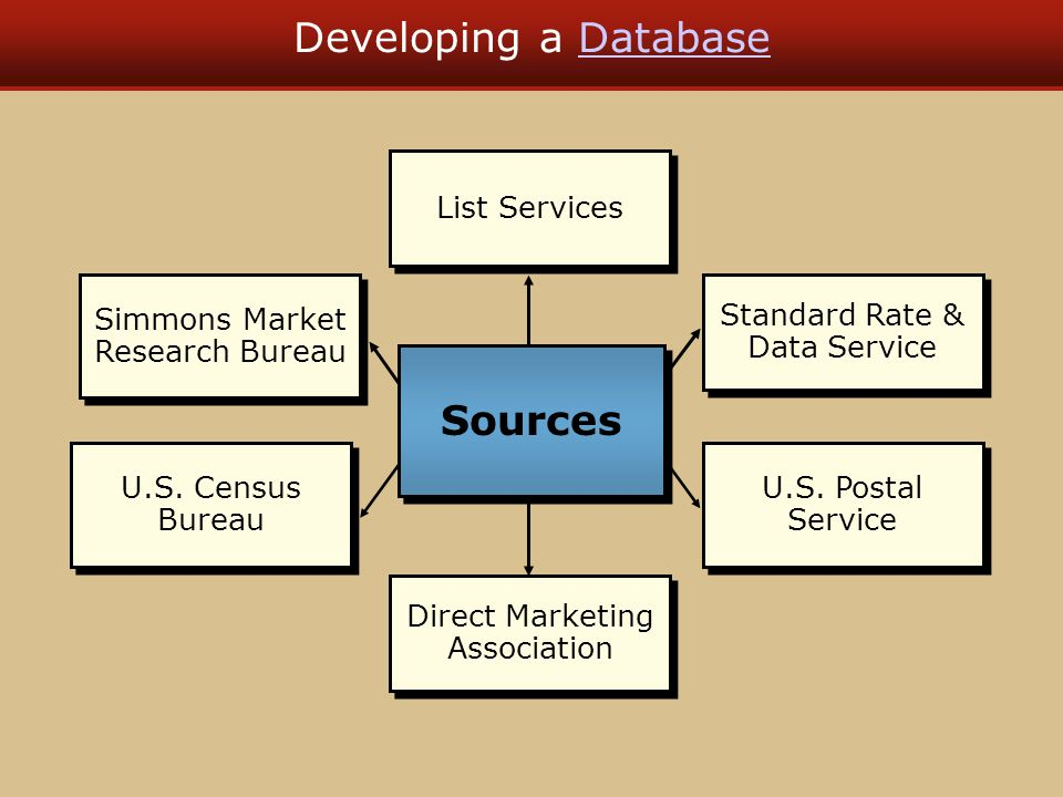 Developing a DatabaseDatabase List Services Direct Marketing Association Direct Marketing Association Standard Rate & Data Service Standard Rate & Dat