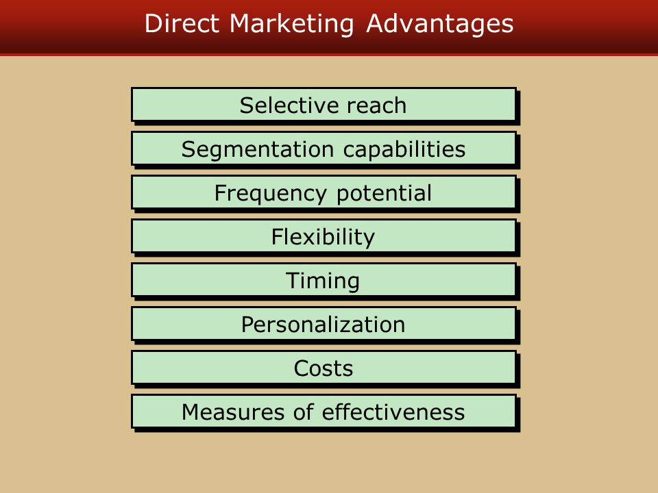 Direct Marketing Advantages Selective reach Segmentation capabilities Frequency potential Flexibility Timing Personalization Costs Measures of effecti