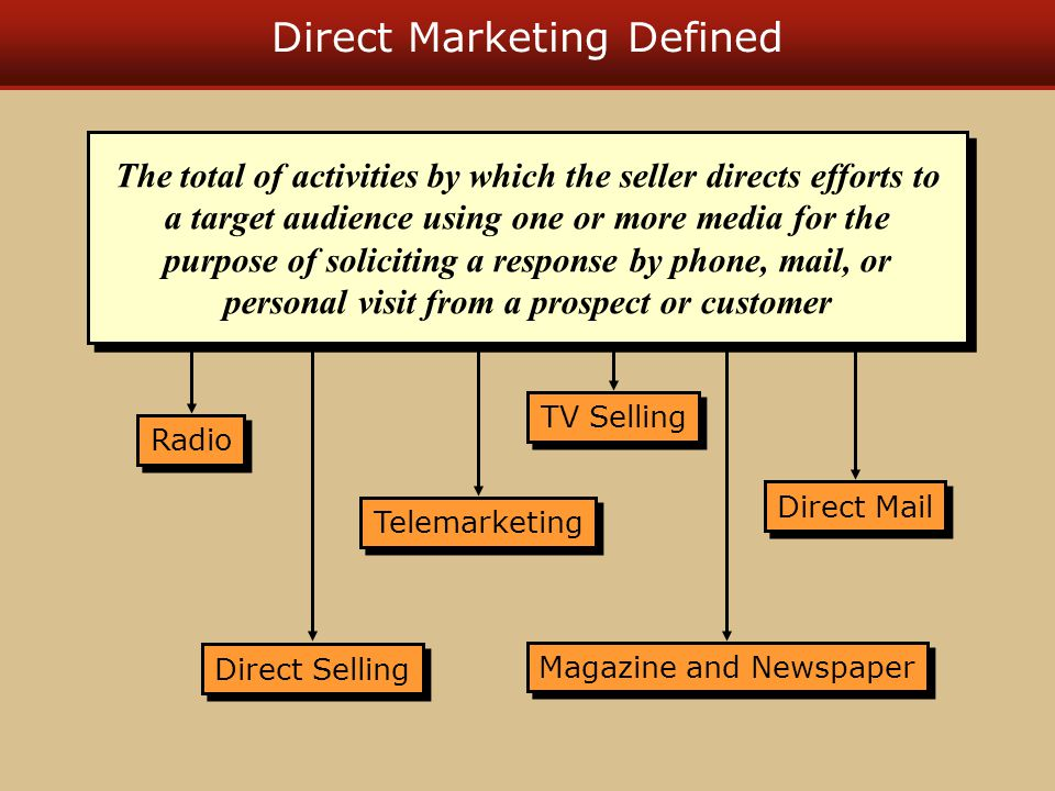 Direct Marketing Defined Radio Direct Selling Magazine and Newspaper Direct Mail Telemarketing TV Selling The total of activities by which the seller