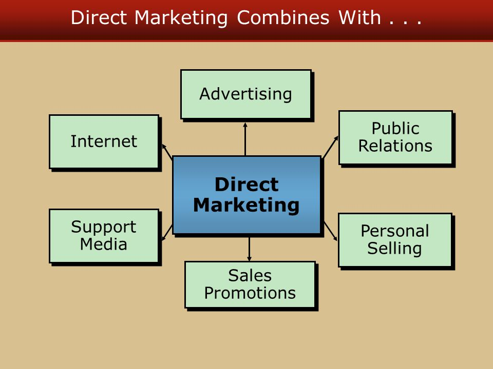 Direct Marketing Combines With... Advertising Sales Promotions Public Relations Personal Selling Internet Support Media Direct Marketing