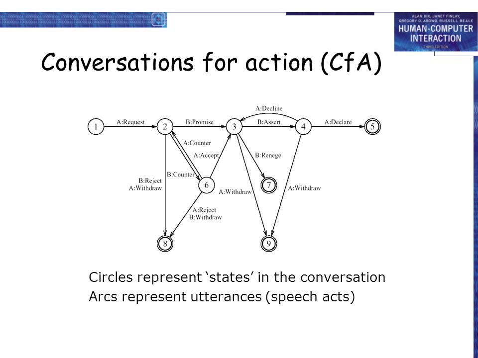 Conversations for action (CfA) Circles represent 'states' in the conversation Arcs represent utterances (speech acts)