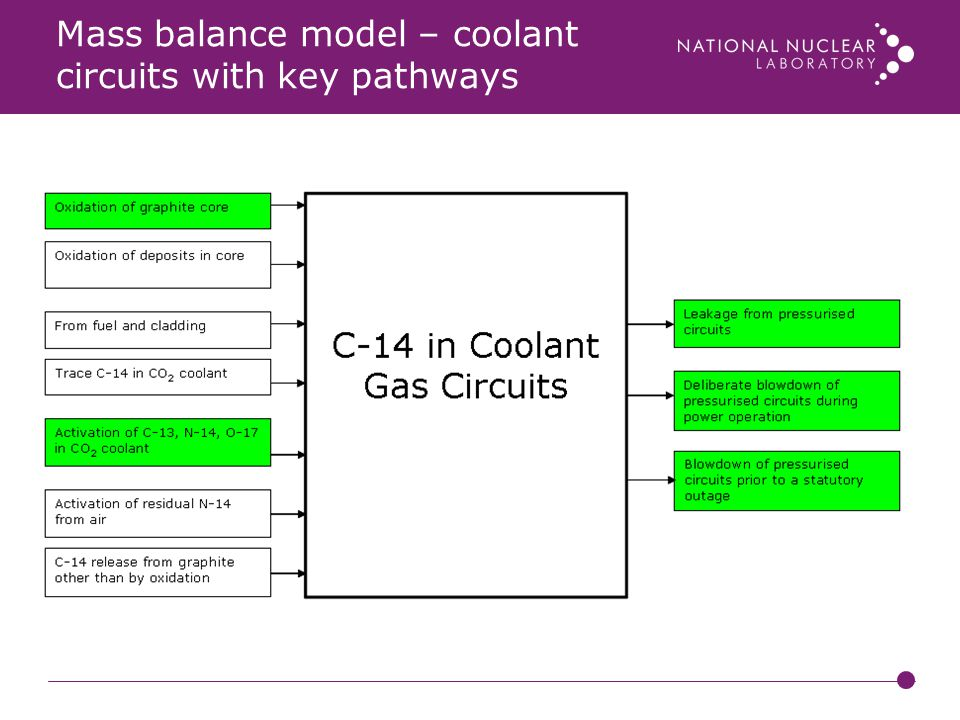 Mass balance model – coolant circuits with key pathways