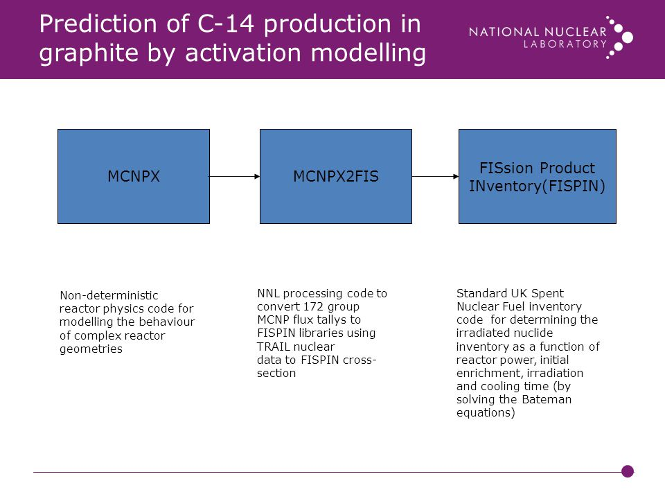 Prediction of C-14 production in graphite by activation modelling Non-deterministic reactor physics code for modelling the behaviour of complex reactor geometries MCNPXMCNPX2FIS FISsion Product INventory(FISPIN) NNL processing code to convert 172 group MCNP flux tallys to FISPIN libraries using TRAIL nuclear data to FISPIN cross- section Standard UK Spent Nuclear Fuel inventory code for determining the irradiated nuclide inventory as a function of reactor power, initial enrichment, irradiation and cooling time (by solving the Bateman equations)