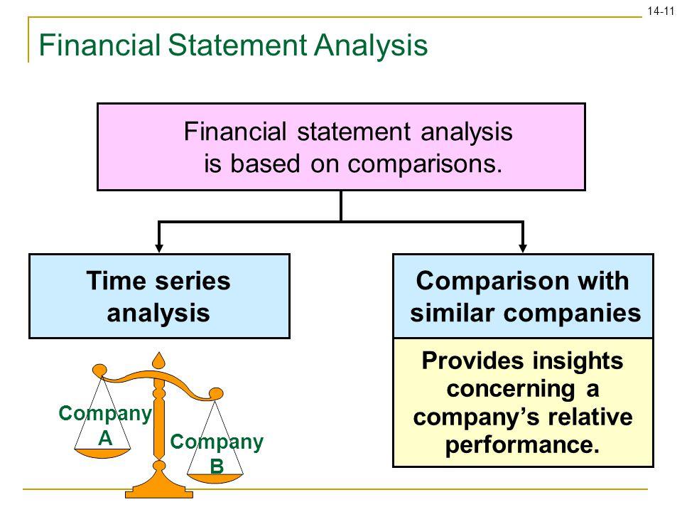 14-11 Company A Company B Provides insights concerning a company's relative performance.