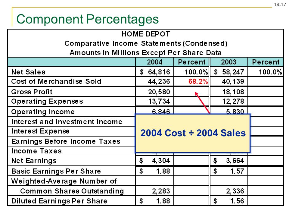 14-17 2004 Cost ÷ 2004 Sales Component Percentages
