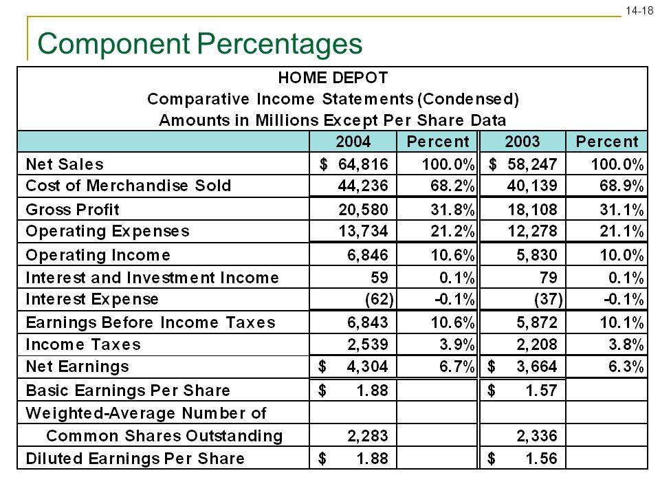 14-18 Component Percentages
