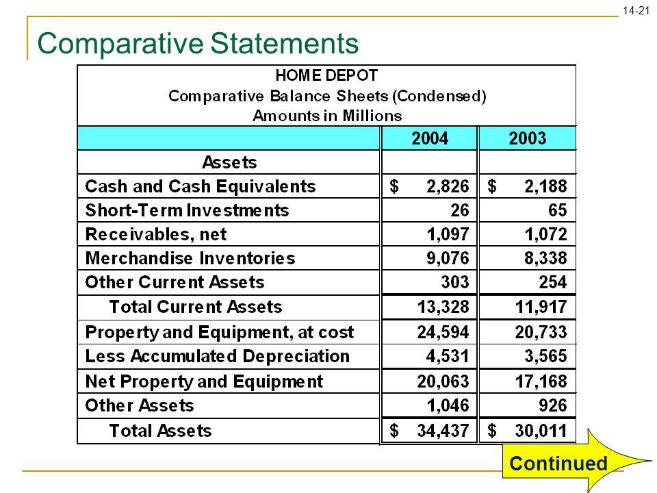 14-21 Comparative Statements Continued