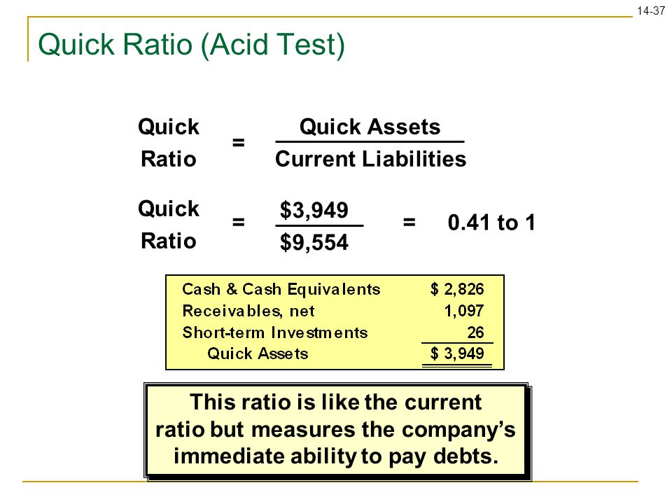 14-37 Quick Ratio (Acid Test) Quick Assets Current Liabilities = Quick Ratio $3,949 $9,554 =0.41 to 1= Quick Ratio This ratio is like the current ratio but measures the company's immediate ability to pay debts.