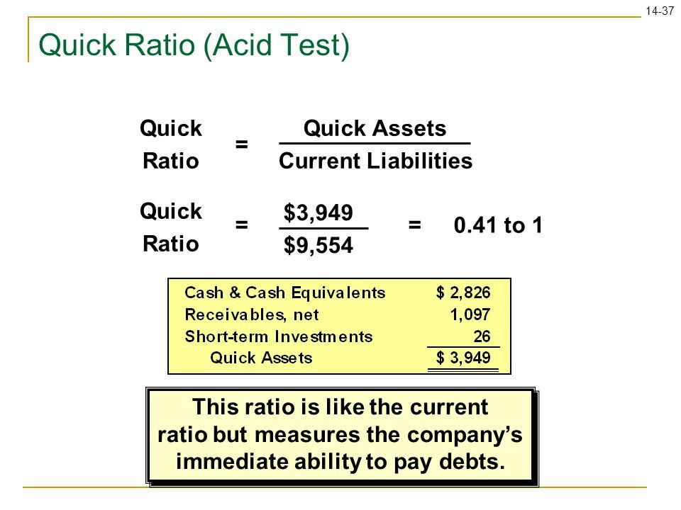 14-37 Quick Ratio (Acid Test) Quick Assets Current Liabilities = Quick Ratio $3,949 $9,554 =0.41 to 1= Quick Ratio This ratio is like the current rati