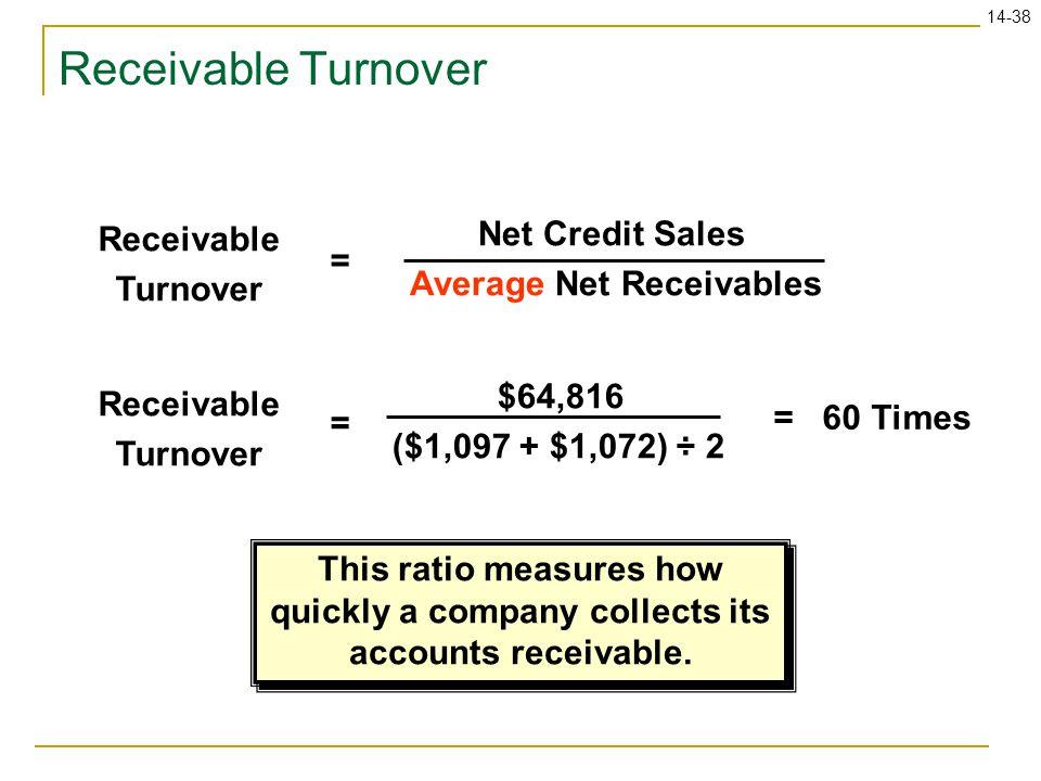 14-38 Receivable Turnover Net Credit Sales Average Net Receivables Receivable Turnover = $64,816 ($1,097 + $1,072) ÷ 2 = 60 Times = This ratio measure