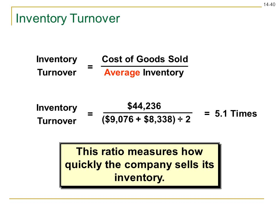 14-40 Inventory Turnover Cost of Goods Sold Average Inventory Inventory Turnover = $44,236 ($9,076 + $8,338) ÷ 2 = 5.1 Times = This ratio measures how